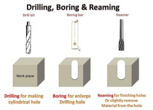 Difference Between Drilling, Boring and Reaming